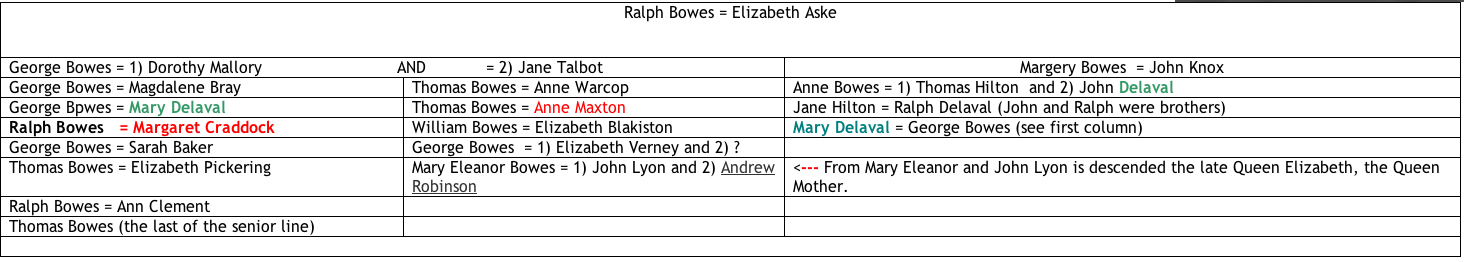 Bowes Craddock Relationshipt Table