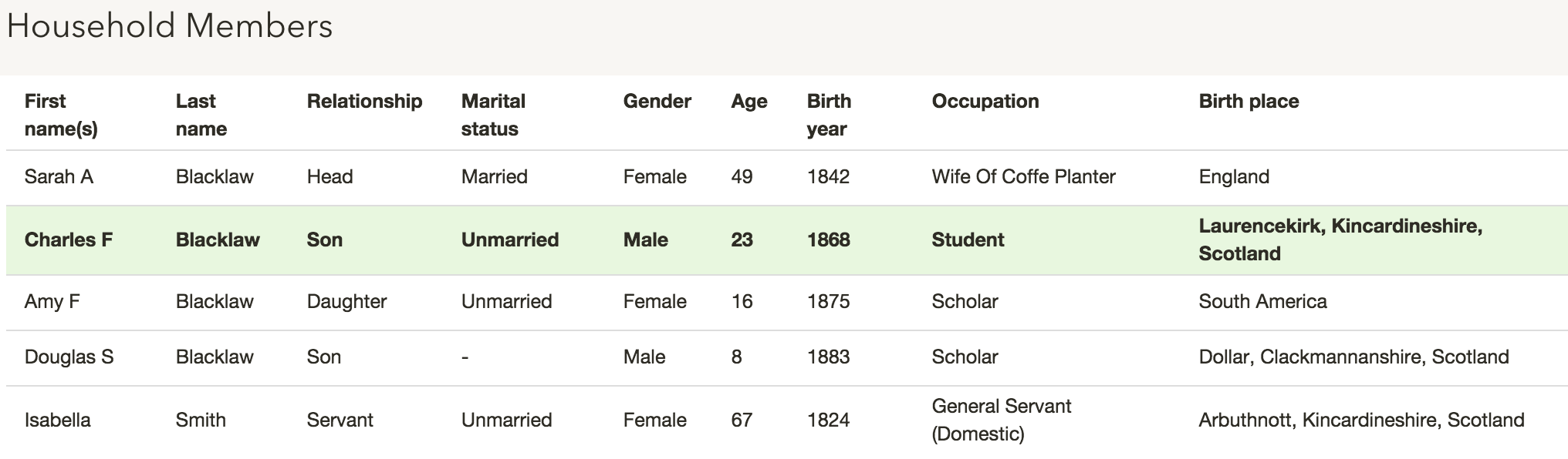Blacklaw family on the 1891 census