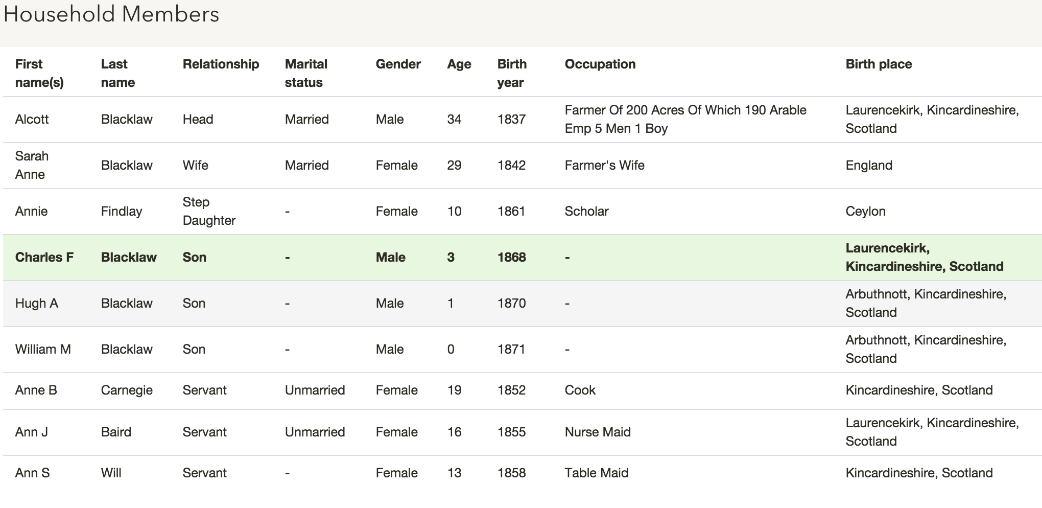The Blacklaw family on the 1871 census
